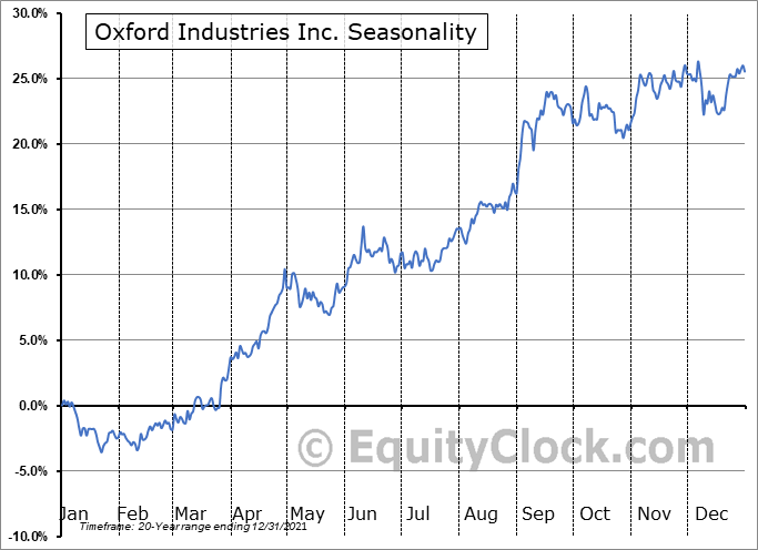 Oxford Industries, Inc. Seasonal Chart