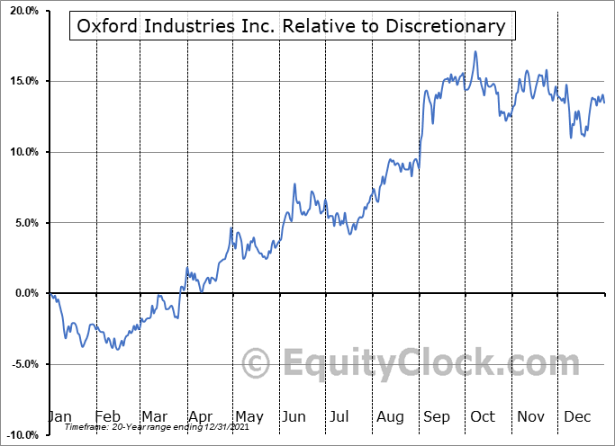OXM Relative to the Sector