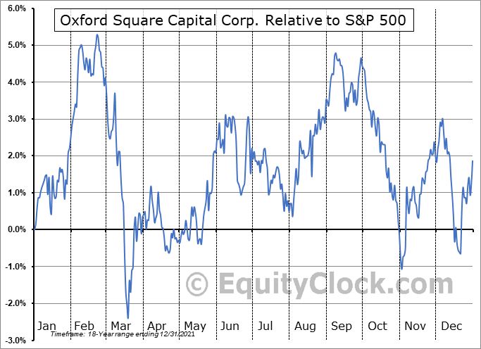 OXSQ Relative to the S&P 500
