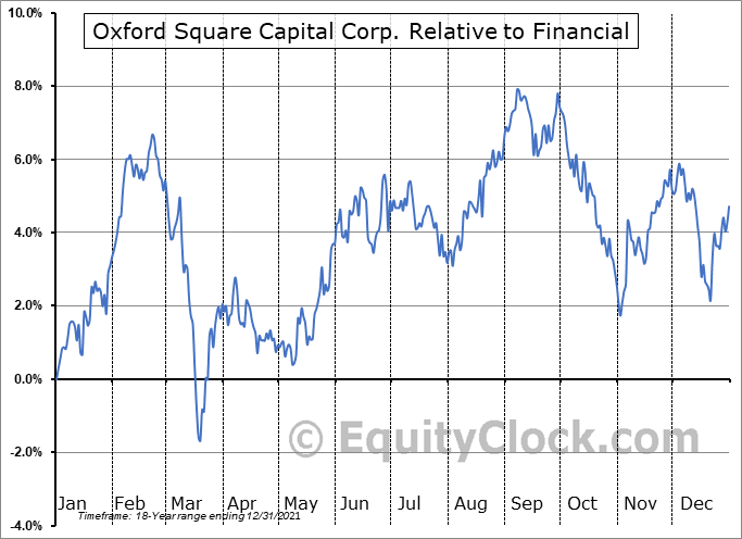 OXSQ Relative to the Sector
