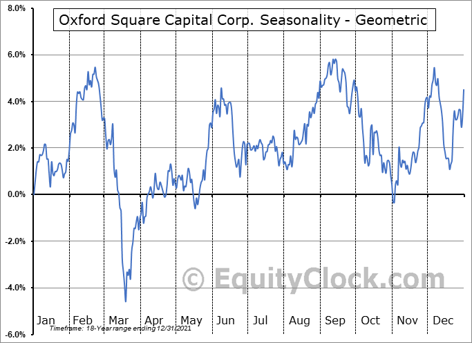 Oxford Square Capital Corp. (NASD:OXSQ) Seasonality
