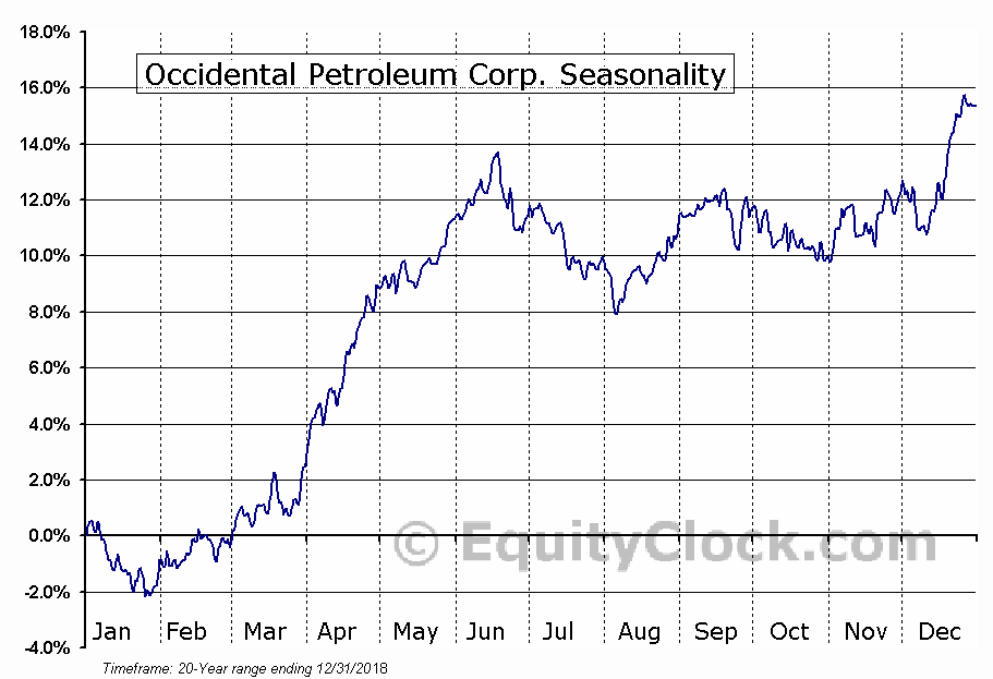 Occidental Petroleum Corporation  (NYSE:OXY) Seasonal Chart