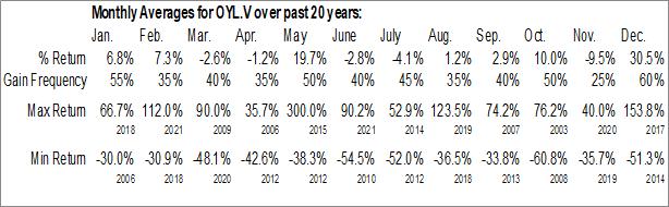 Monthly Seasonal CGX Energy, Inc. (TSXV:OYL)
