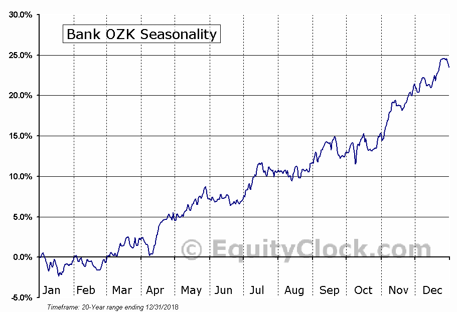 Bank OZK Seasonal Chart