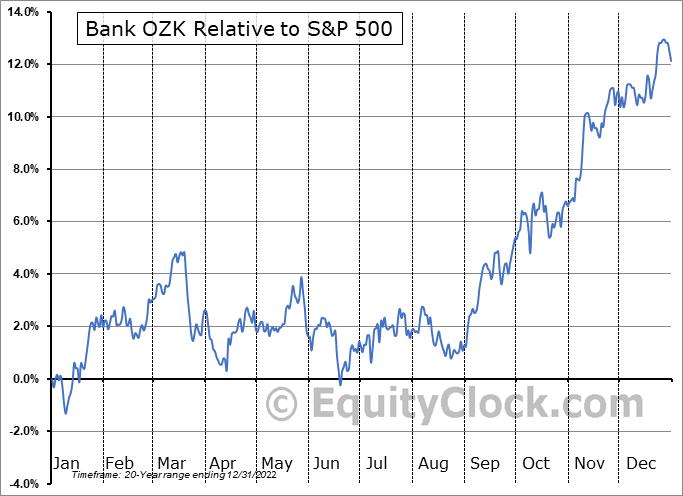 OZK Relative to the S&P 500