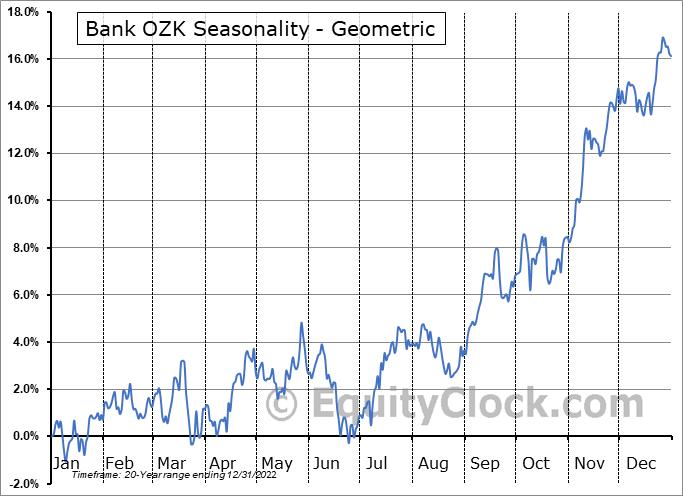 Bank OZK (NASD:OZK) Seasonality