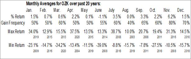 Monthly Seasonal Bank OZK (NASD:OZK)
