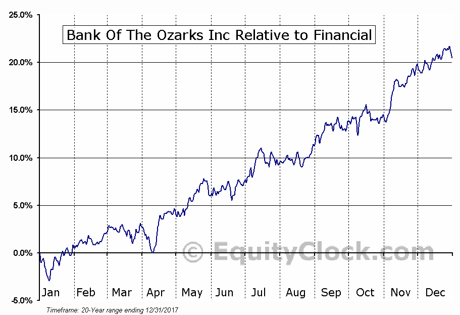 OZRK Relative to the Sector