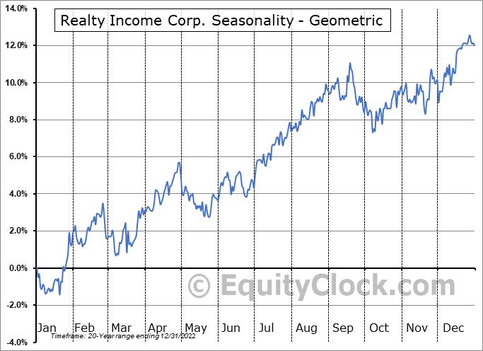 Realty Income Corp. (NYSE:O) Seasonality