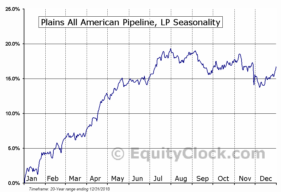 Plains All American Pipeline, L.P. (NYSE:PAA) Seasonal Chart