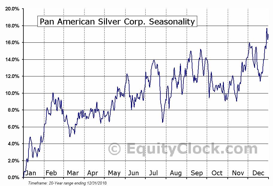 Pan American Silver Corp. (PAAS) Seasonal Chart