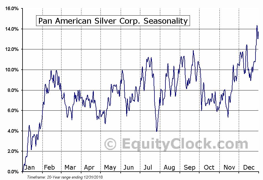 Pan American Silver Corp.  (TSE:PAAS) Seasonal Chart