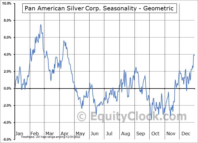 Pan American Silver Corp. (TSE:PAAS.TO) Seasonality