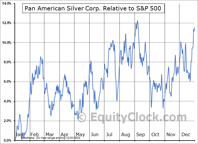 PAAS Relative to the S&P 500
