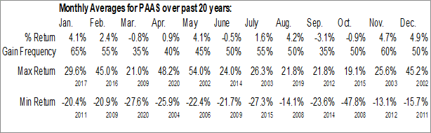 Monthly Seasonal Pan American Silver Corp. (NASD:PAAS)