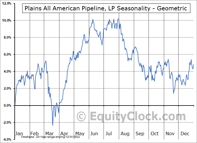 Plains All American Pipeline, LP (NYSE:PAA) Seasonality
