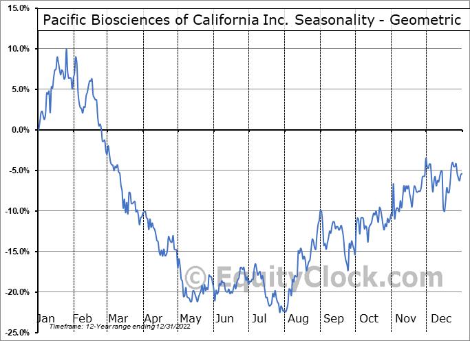 Pacific Biosciences of California Inc. (NASD:PACB) Seasonality