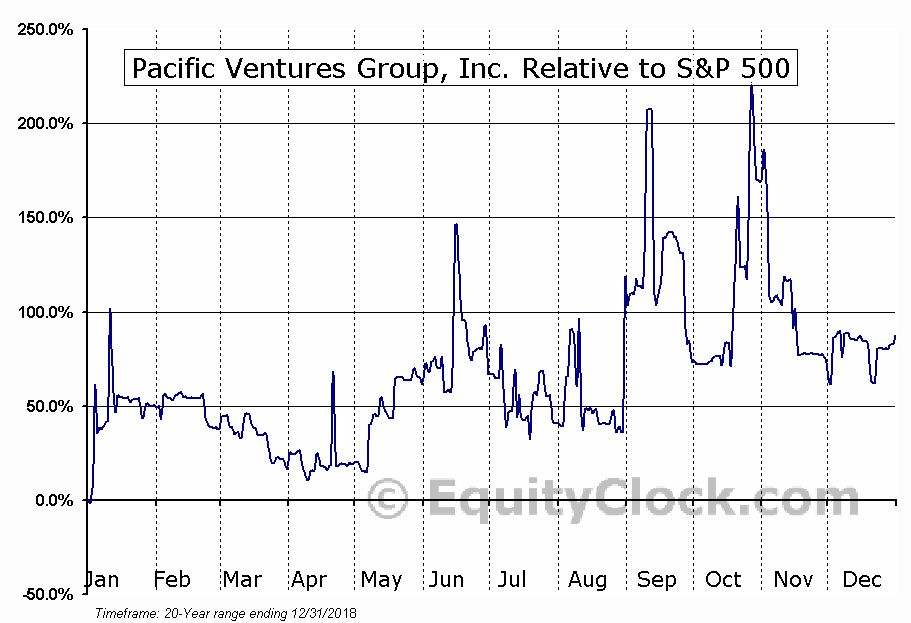 PACV Relative to the S&P 500