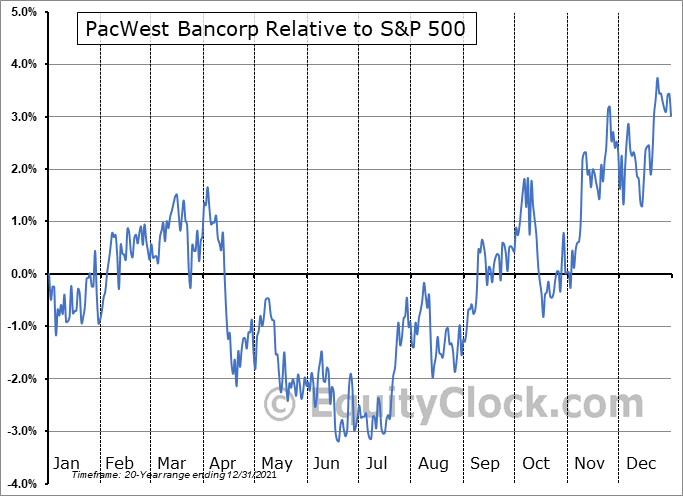 PACW Relative to the S&P 500