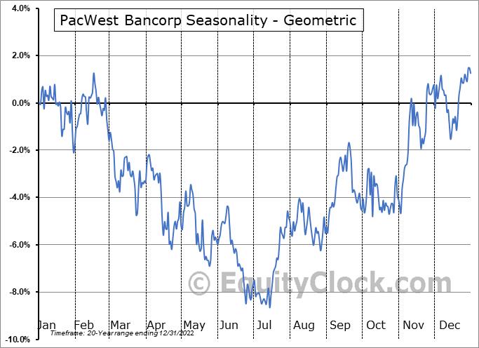 PacWest Bancorp (NASD:PACW) Seasonality