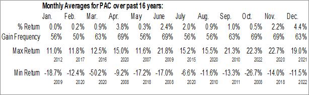 Monthly Seasonal Grupo Aeroportuario Del Pacifico SA de CV (NYSE:PAC)