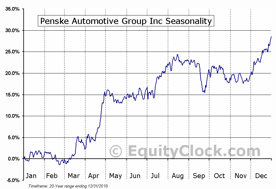 Penske Automotive Group, Inc. Seasonal Chart
