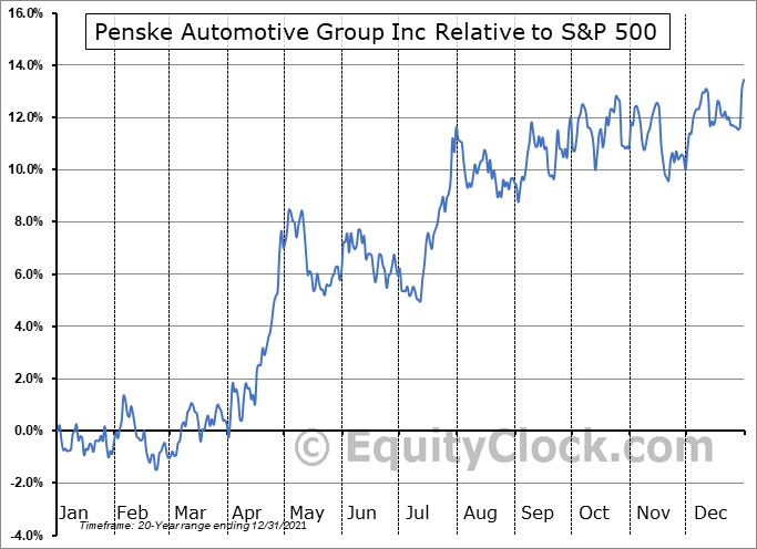 PAG Relative to the S&P 500