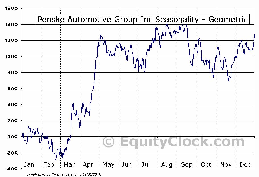 Penske Automotive Group Inc (NYSE:PAG) Seasonality