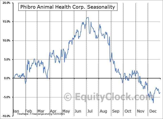 Phibro Animal Health Corporation Seasonal Chart