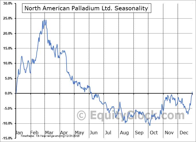 North American Palladium Ltd. (OTCMKT:PALDF) Seasonality