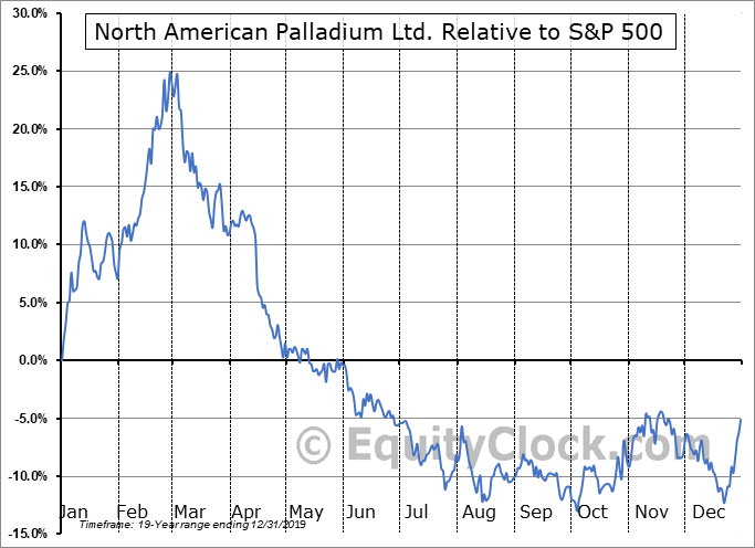 PALDF Relative to the S&P 500