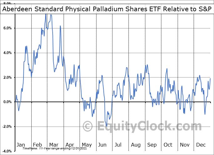PALL Relative to the S&P 500