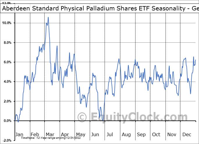 ETFS Physical Palladium Shares (NYSE:PALL) Seasonality