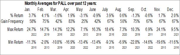 Monthly Seasonal ETFS Physical Palladium Shares (NYSE:PALL)