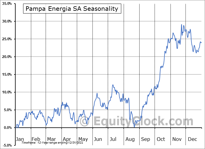 Pampa Energia S.A. Seasonal Chart
