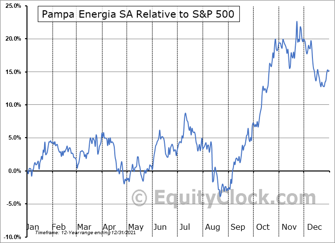 PAM Relative to the S&P 500