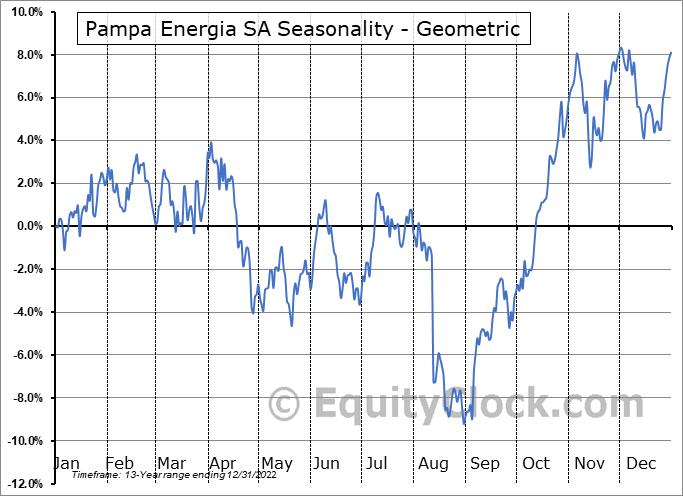 Pampa Energia SA (NYSE:PAM) Seasonality