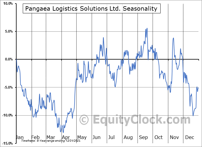 Pangaea Logistics Solutions Ltd. Seasonal Chart