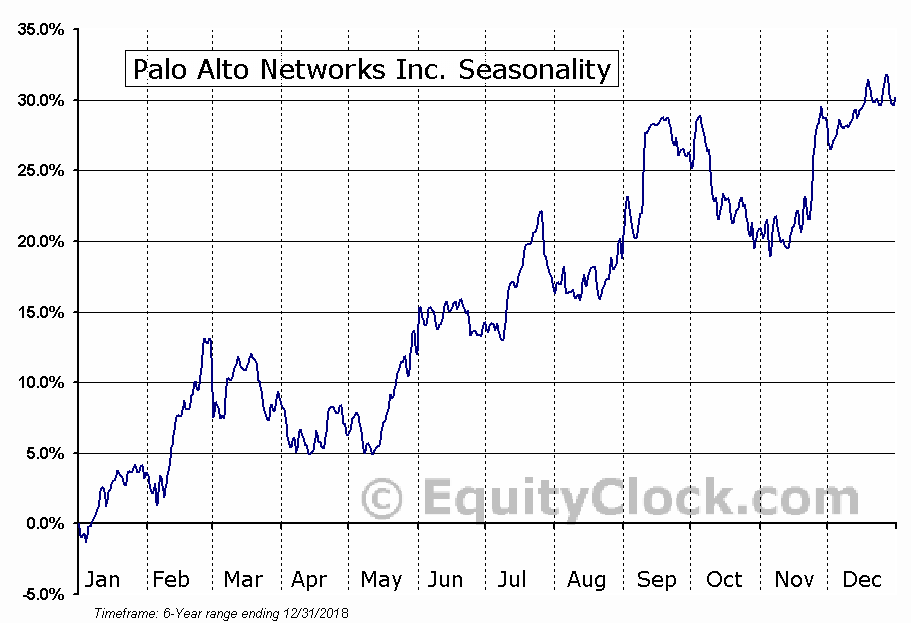 Palo Alto Networks, Inc. (PANW) Seasonal Chart
