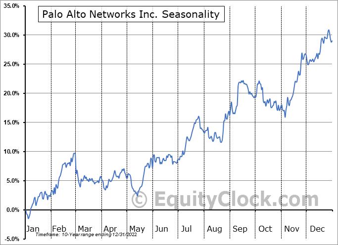 Palo Alto Networks Inc. (NYSE:PANW) Seasonality