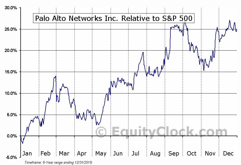PANW Relative to the S&P 500