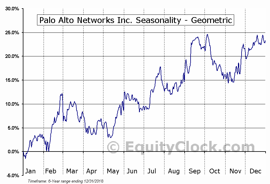 Palo Alto Networks Inc. (NYSE:PANW) Seasonality