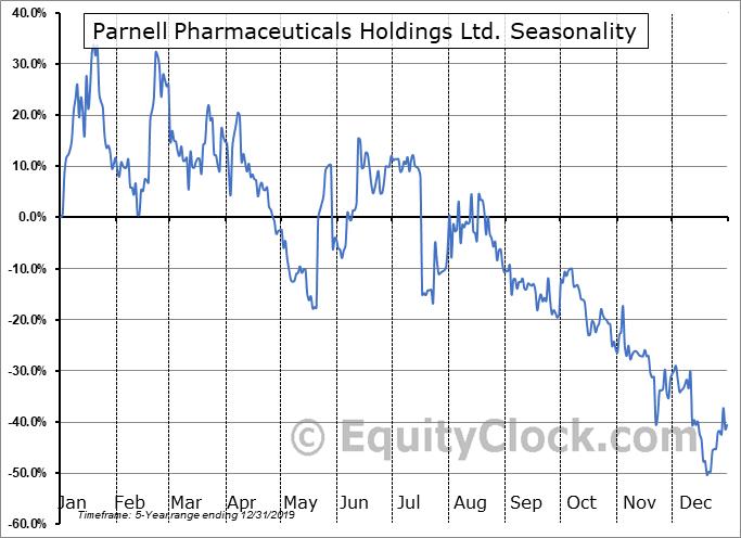 Parnell Pharmaceuticals Holdings Ltd. (OTCMKT:PARNF) Seasonality