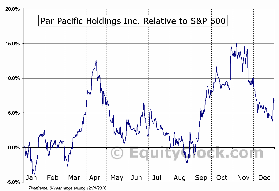 PARR Relative to the S&P 500
