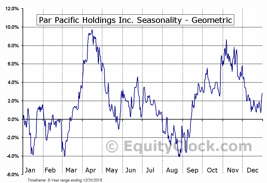 Par Pacific Holdings Inc. (NYSE:PARR) Seasonality