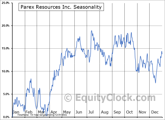 Parex Resources Inc. (OTCMKT:PARXF) Seasonality