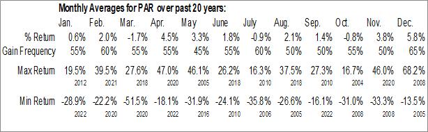 Monthly Seasonal Par Technology (NYSE:PAR)