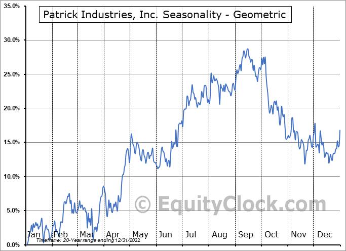 Patrick Industries, Inc. (NASD:PATK) Seasonality