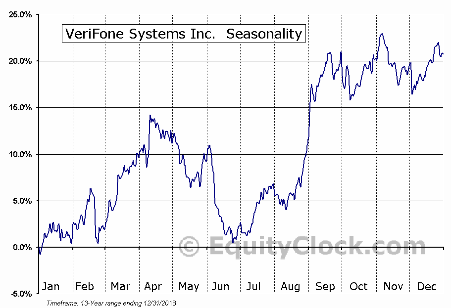 Verifone Systems, Inc. (PAY) Seasonal Chart