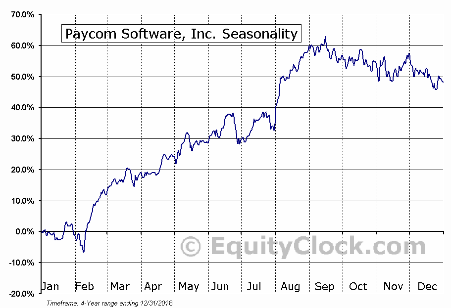 Paycom Software, Inc. Seasonal Chart